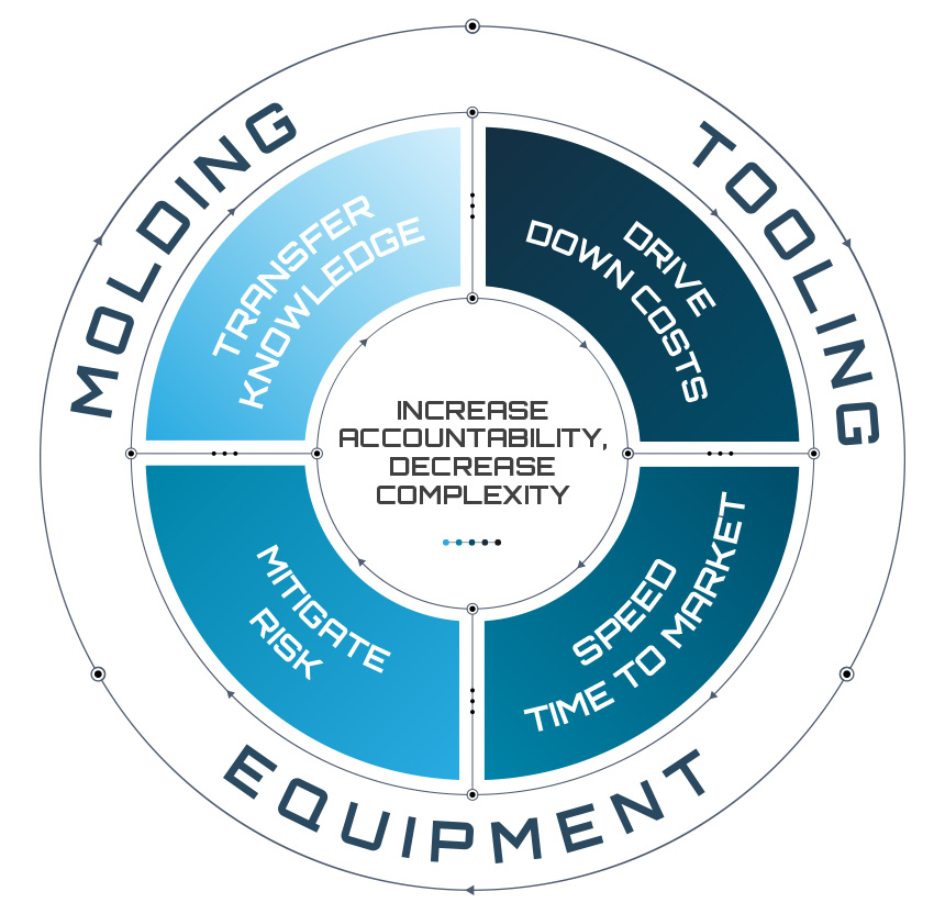 Integrated Solutions Graphic